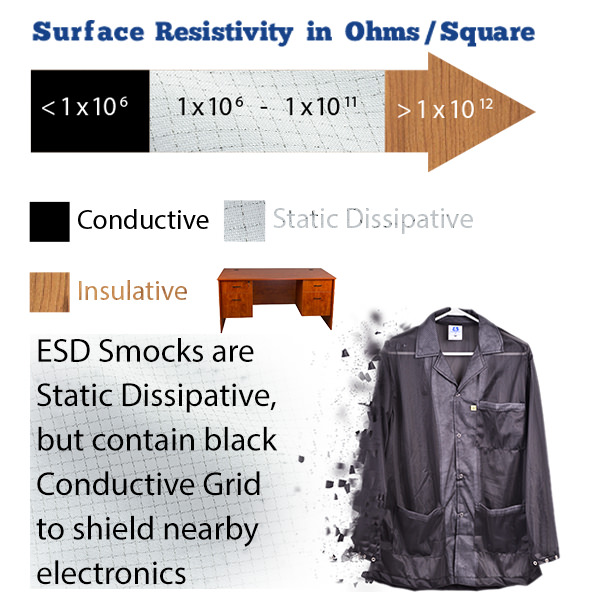 Static Dissipative in the Ohms Scale for ESD Smocks