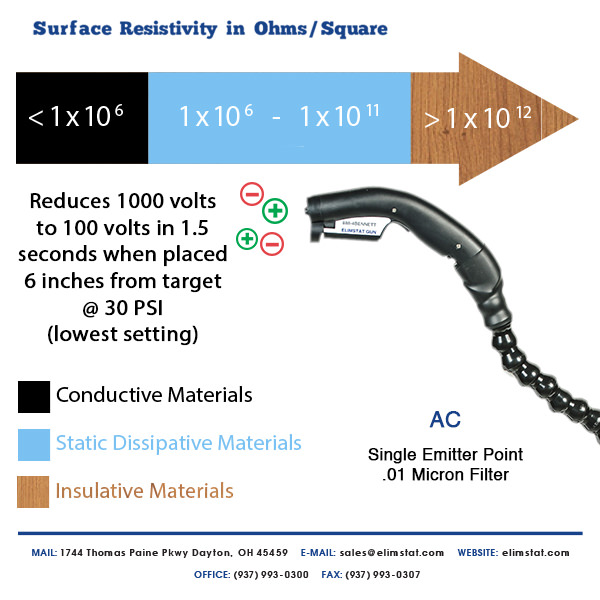 Elimstat Sidekicks reduce 1000 volts to 100 volts in 1.5 seconds at their lowest PSI setting.