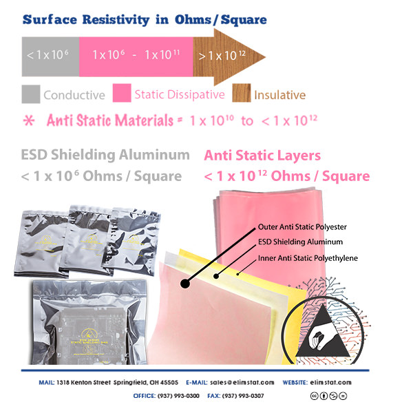Anti Static vs Static Shielding Bags