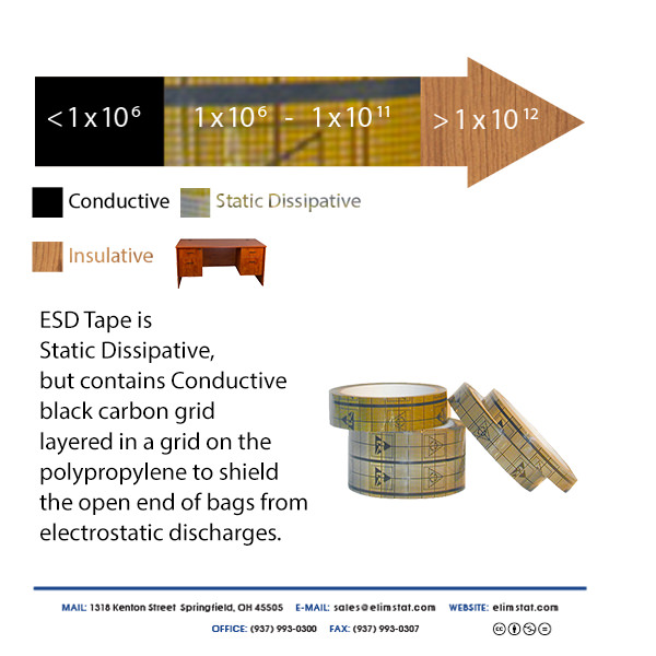 ESD Tape contains black conductive grid to shield the open end of packaging from electrostatic discharges (ESD).