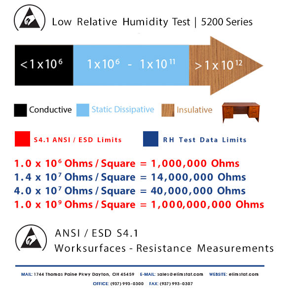 ESD Resistance Chart for Low Relative Humidity Test of 5200 Series Thin ESD Mat